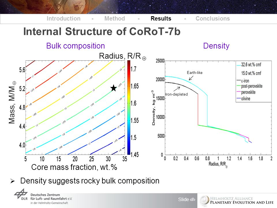 Slide 5 Internal Structure of CoRoT-7b Introduction - Method - Results - Conclusions Density Bulk composition Radius, R/R  Core mass fraction, wt.% Mass, M/M   Density suggests rocky bulk composition Earth-like Iron-depleted