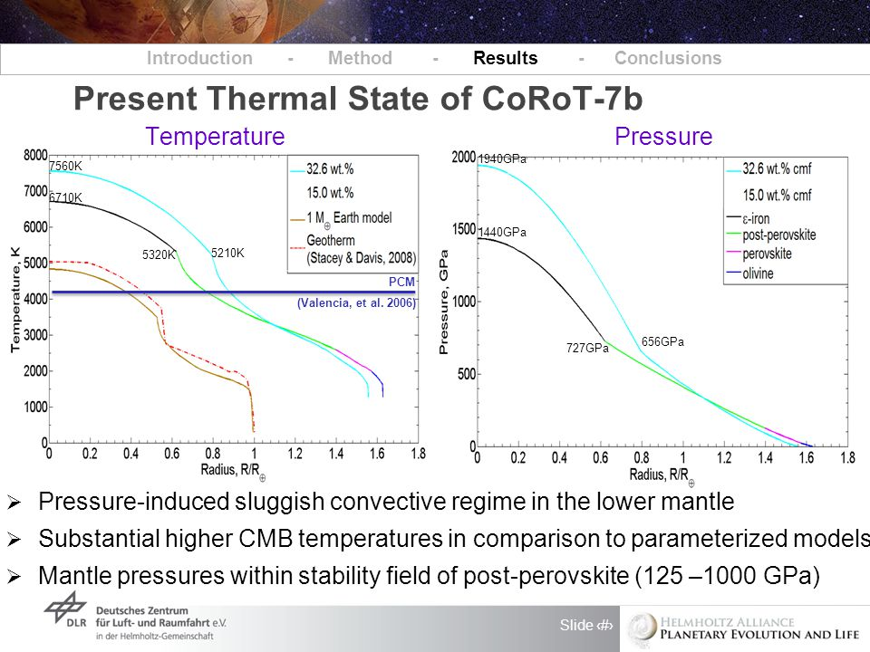 Slide 6 Present Thermal State of CoRoT-7b Introduction - Method - Results - Conclusions  Pressure-induced sluggish convective regime in the lower mantle  Substantial higher CMB temperatures in comparison to parameterized models  Mantle pressures within stability field of post-perovskite (125 –1000 GPa) 5320K 5210K 6710K 7560K Temperature Pressure 727GPa 656GPa 1440GPa 1940GPa PCM (Valencia, et al.