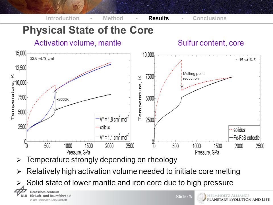 Slide 8 Physical State of the Core Introduction - Method - Results - Conclusions  Temperature strongly depending on rheology  Relatively high activation volume needed to initiate core melting  Solid state of lower mantle and iron core due to high pressure Activation volume, mantle Sulfur content, core 32.6 wt.% cmf ~3000K ~ 15 wt.% S Melting point reduction