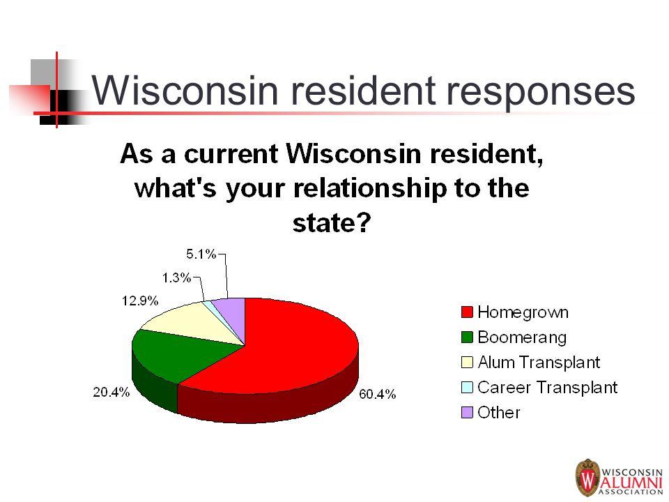 Wisconsin resident responses