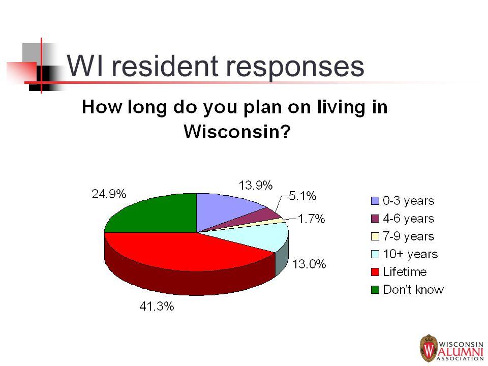 WI resident responses