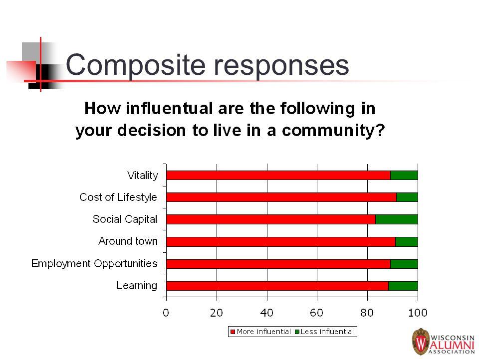 Composite responses