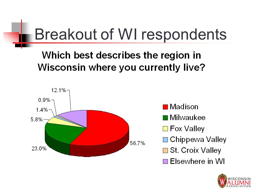 Breakout of WI respondents