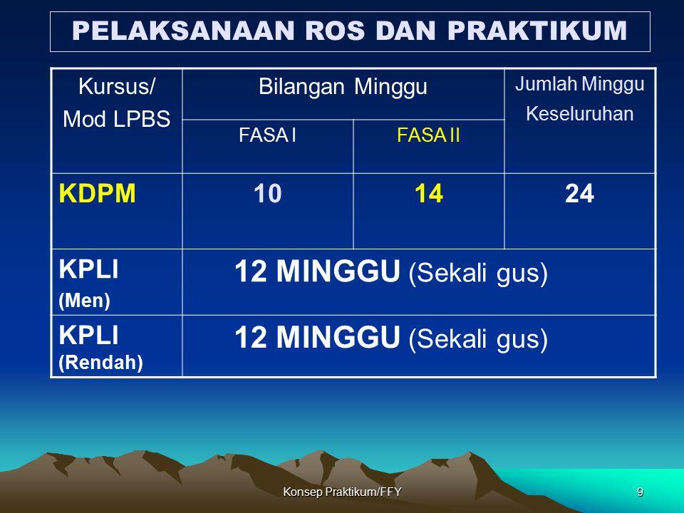 Konsep Praktikum/FFY9 Kursus/ Mod LPBS Bilangan Minggu Jumlah Minggu Keseluruhan FASA IFASA II KDPM101424 KPLI (Men) 12 MINGGU (Sekali gus) KPLI (Rend
