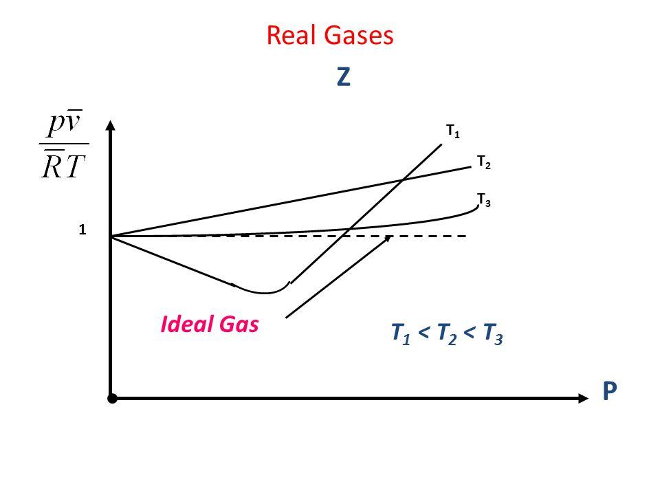 Real Gases P 1 Z T1T1 T2T2 T3T3 T 1 < T 2 < T 3 Ideal Gas