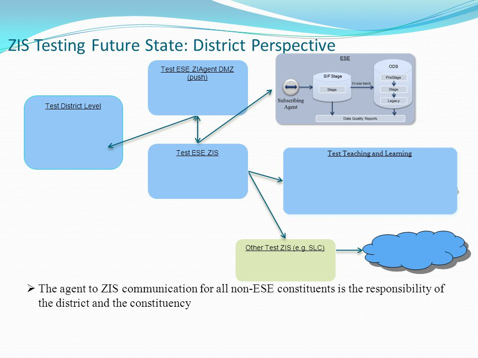 ZIS Testing Future State: District Perspective SIS Local ZIS  The agent to ZIS communication for all non-ESE constituents is the responsibility of the district and the constituency Stage Test District Level Other Test ZIS (e.g.