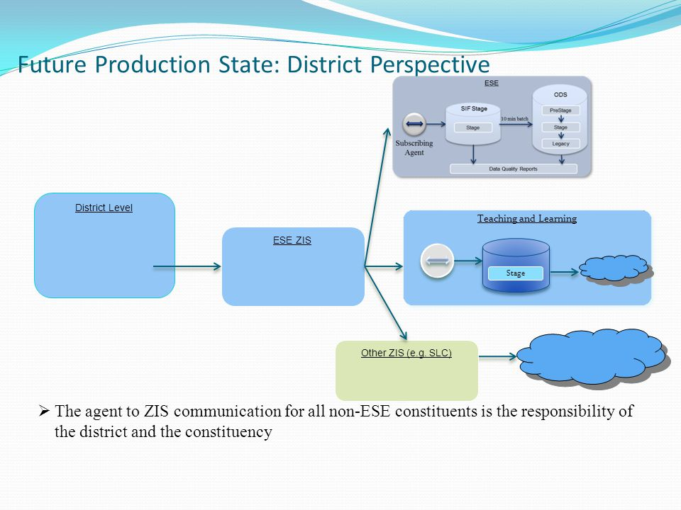 Future Production State: District Perspective SIS Publishing Agent (push)  The agent to ZIS communication for all non-ESE constituents is the responsibility of the district and the constituency District Level ESE ZIS Other ZIS (e.g.