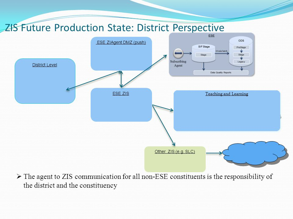 ZIS Future Production State: District Perspective SIS Local ZIS  The agent to ZIS communication for all non-ESE constituents is the responsibility of the district and the constituency Stage District Level Other ZIS (e.g.
