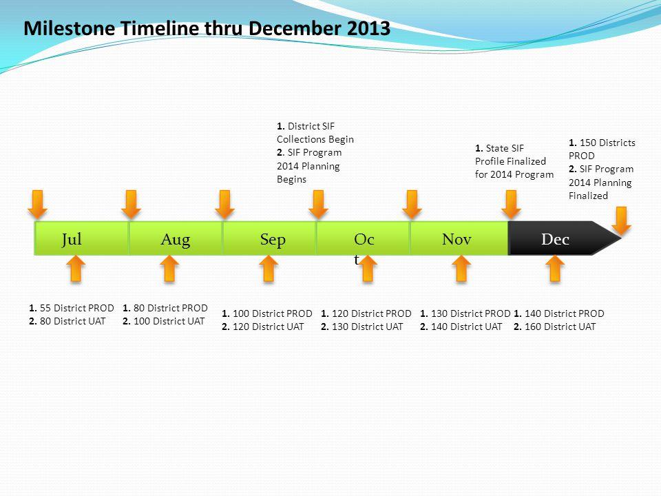 Milestone Timeline thru December 2013 JulAugSepOc t NovDec 1. 130 District PROD 2. 140 District UAT 1. 140 District PROD 2. 160 District UAT 1. 55 Dis