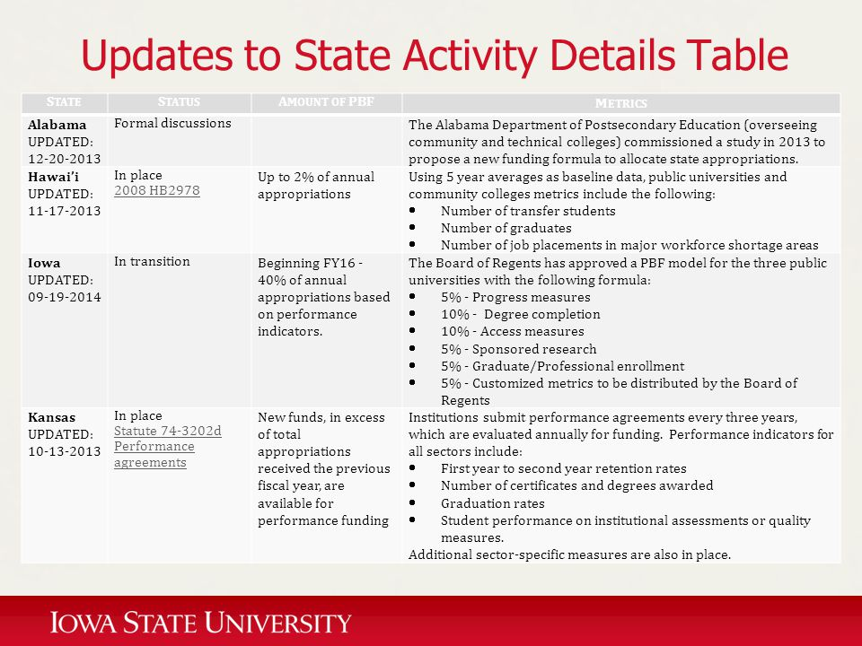 Updates to State Activity Details Table S TATE S TATUS A MOUNT OF PBF M ETRICS Alabama UPDATED: 12-20-2013 Formal discussions The Alabama Department o