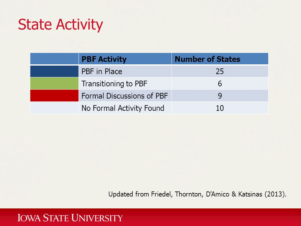 State Activity Updated from Friedel, Thornton, D'Amico & Katsinas (2013). PBF ActivityNumber of States PBF in Place25 Transitioning to PBF6 Formal Dis