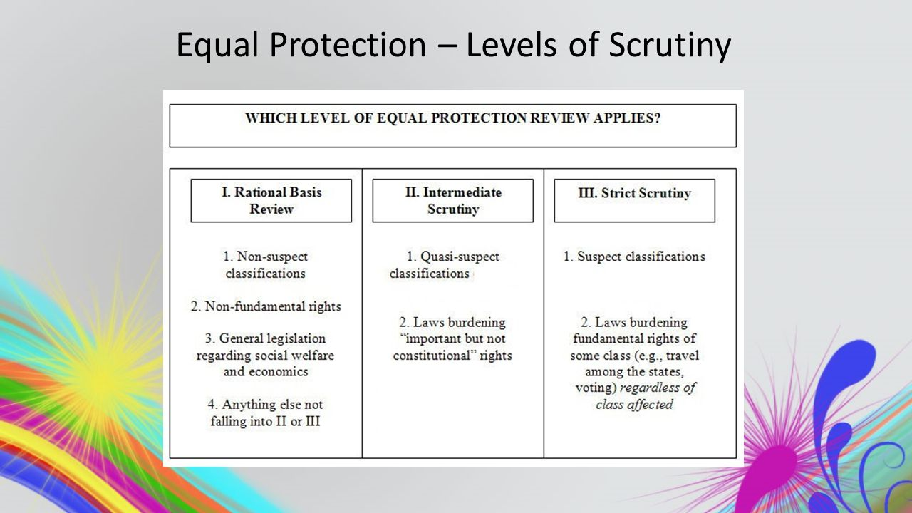 Equal Protection – Levels of Scrutiny