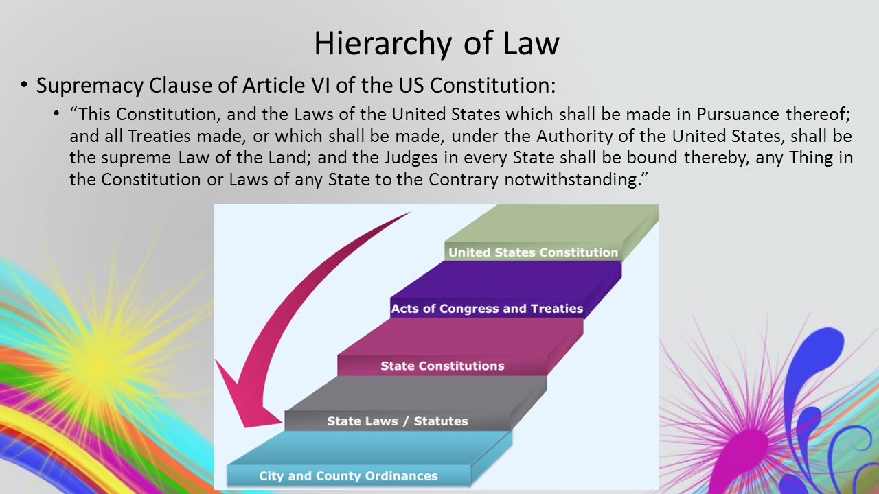 Hierarchy of Law Supremacy Clause of Article VI of the US Constitution: This Constitution, and the Laws of the United States which shall be made in Pursuance thereof; and all Treaties made, or which shall be made, under the Authority of the United States, shall be the supreme Law of the Land; and the Judges in every State shall be bound thereby, any Thing in the Constitution or Laws of any State to the Contrary notwithstanding.