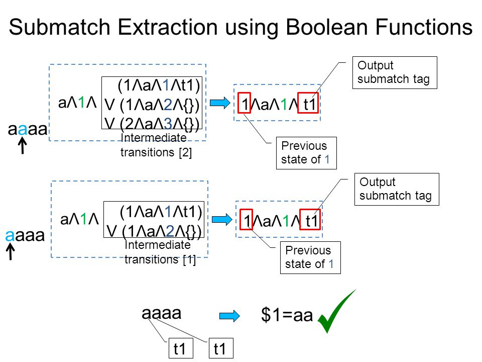 Submatch Extraction using Boolean Functions aΛ1ΛaΛ1Λ (1ΛaΛ1Λt1) V (1ΛaΛ2Λ{}) V (2ΛaΛ3Λ{}) 1ΛaΛ1Λ t1 Output submatch tag aΛ1ΛaΛ1Λ (1ΛaΛ1Λt1) V (1ΛaΛ2Λ{