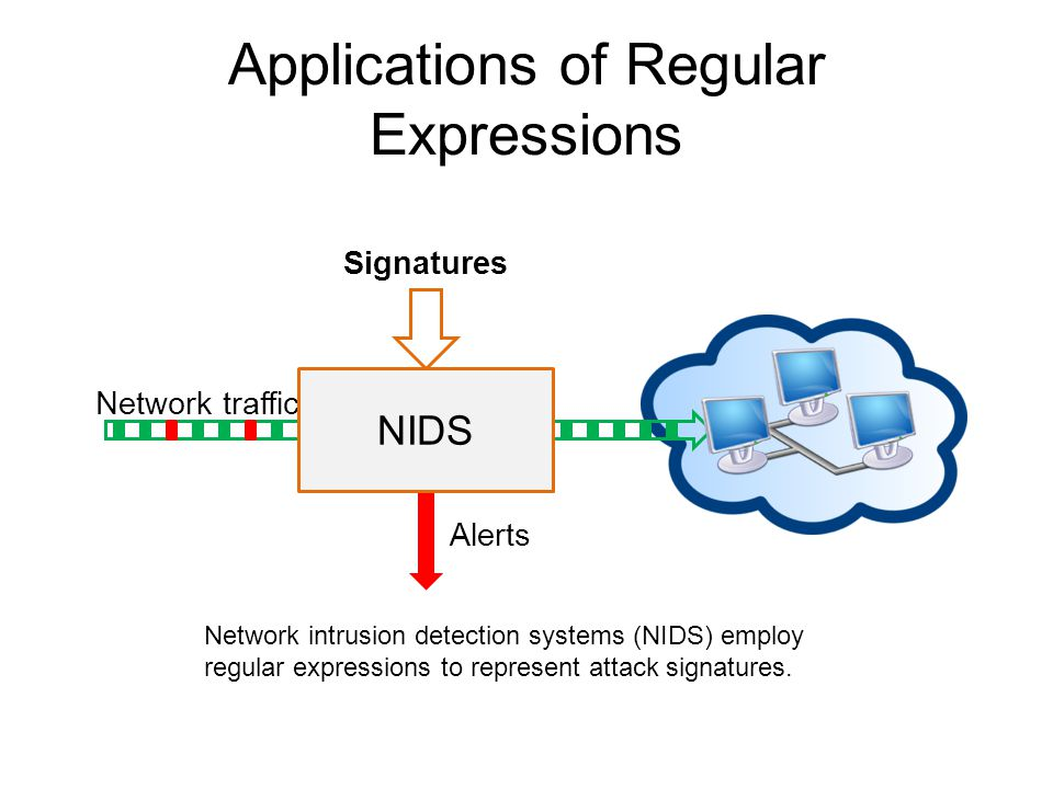 Applications of Regular Expressions Signatures Network traffic Alerts NIDS Network intrusion detection systems (NIDS) employ regular expressions to represent attack signatures.