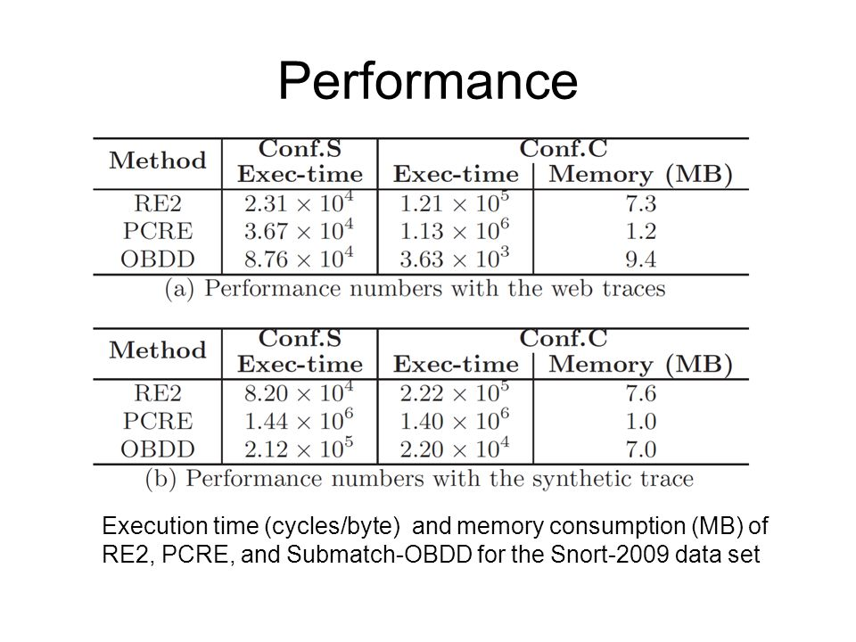 Performance Execution time (cycles/byte) and memory consumption (MB) of RE2, PCRE, and Submatch-OBDD for the Snort-2009 data set