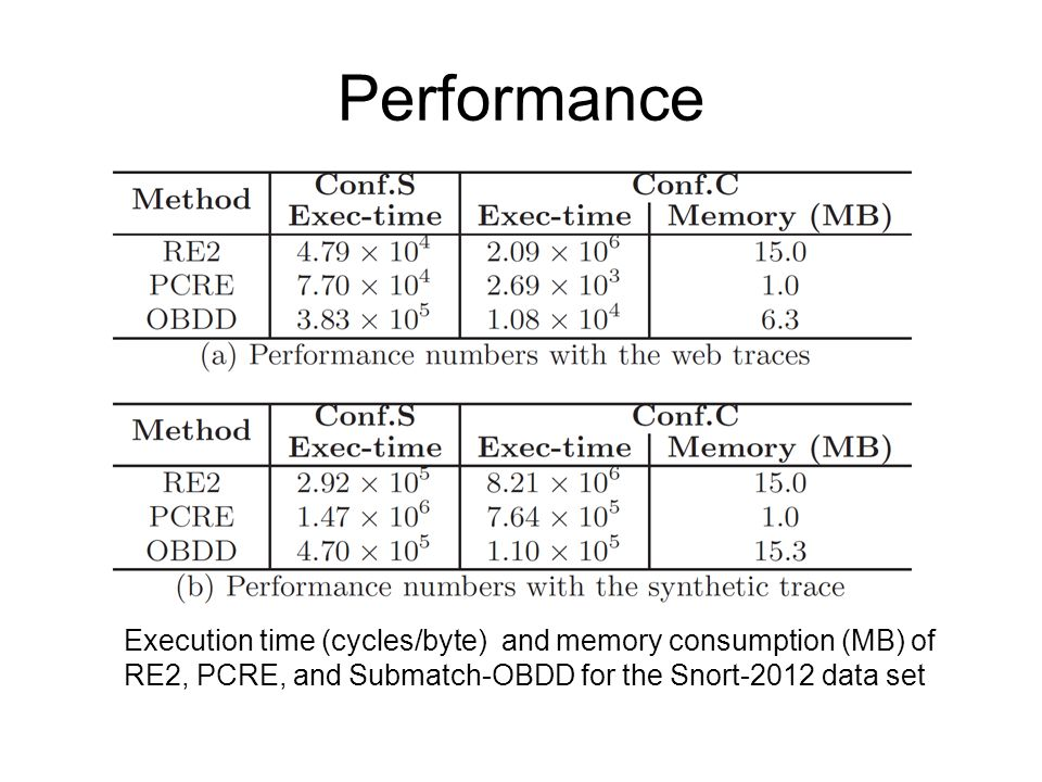 Performance Execution time (cycles/byte) and memory consumption (MB) of RE2, PCRE, and Submatch-OBDD for the Snort-2012 data set