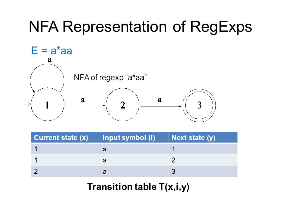 "NFA Representation of RegExps E = a*aa Current state (x)Input symbol (i)Next state (y) 1a1 1a2 2a3 NFA of regexp ""a*aa"" Transition table T(x,i,y)"