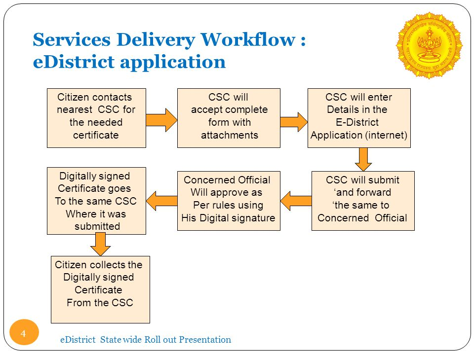 eDistrict State wide Roll out Presentation Services Delivery Workflow : eDistrict application Citizen contacts nearest CSC for the needed certificate