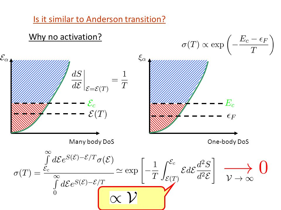 Many body DoS Is it similar to Anderson transition One-body DoS Why no activation