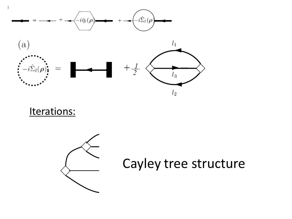 Iterations: Cayley tree structure