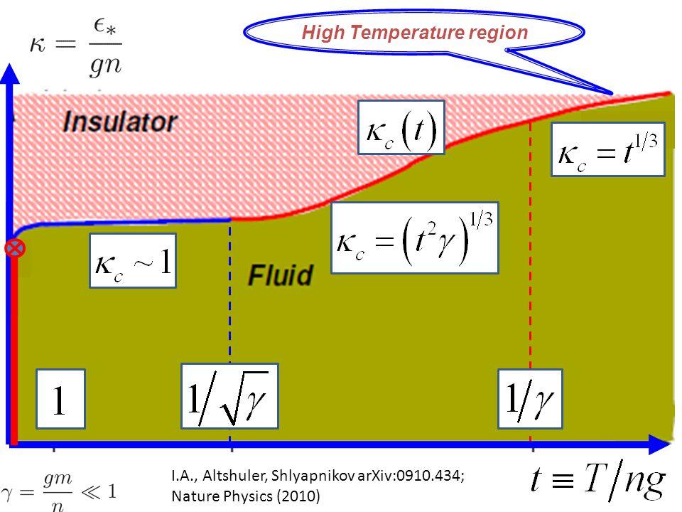 I.A., Altshuler, Shlyapnikov arXiv:0910.434; Nature Physics (2010) High Temperature region