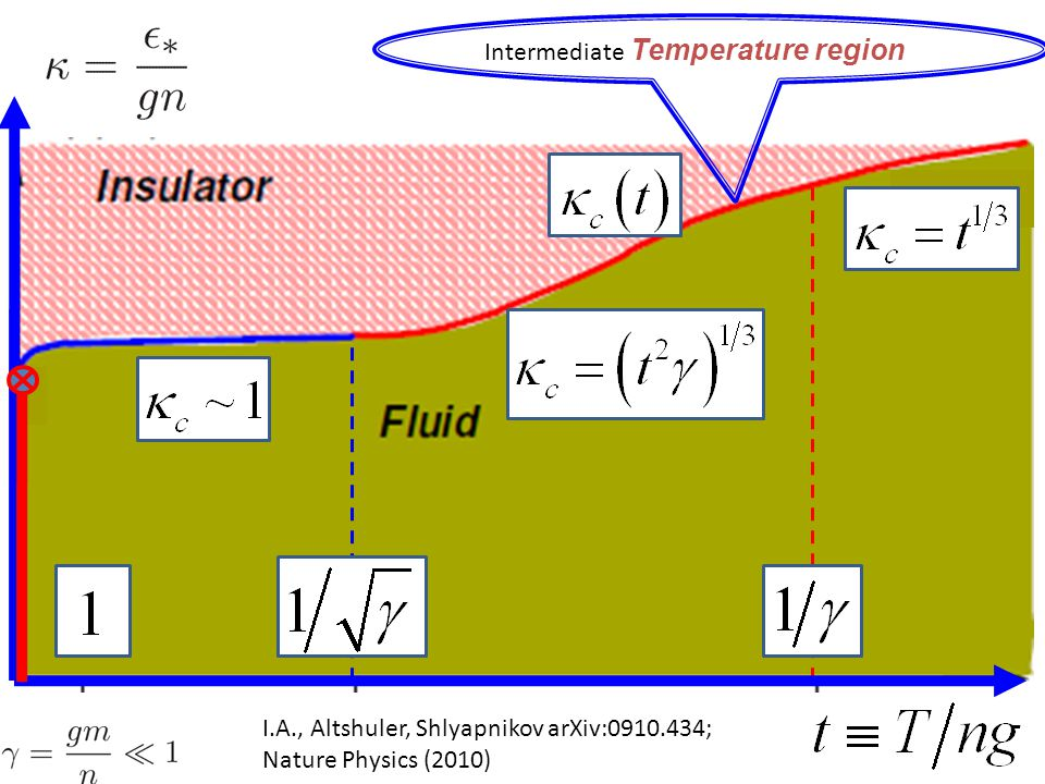 I.A., Altshuler, Shlyapnikov arXiv:0910.434; Nature Physics (2010) Intermediate Temperature region