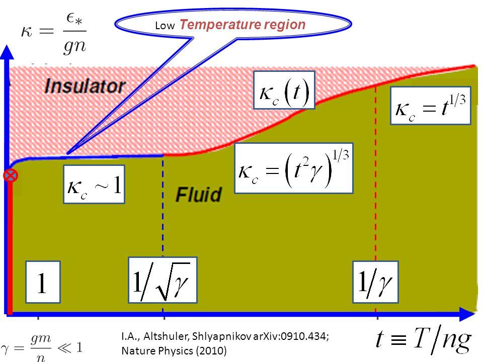 I.A., Altshuler, Shlyapnikov arXiv:0910.434; Nature Physics (2010) Low Temperature region