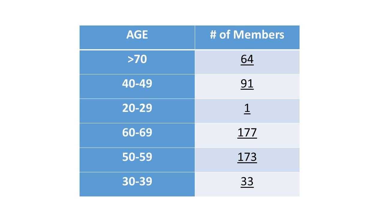 AGE# of Members >7064 40-4991 20-291 60-69177 50-59173 30-3933
