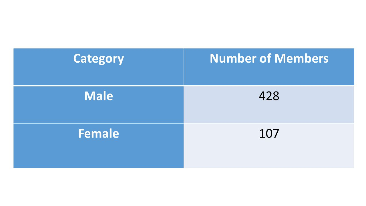 CategoryNumber of Members Male428 Female107