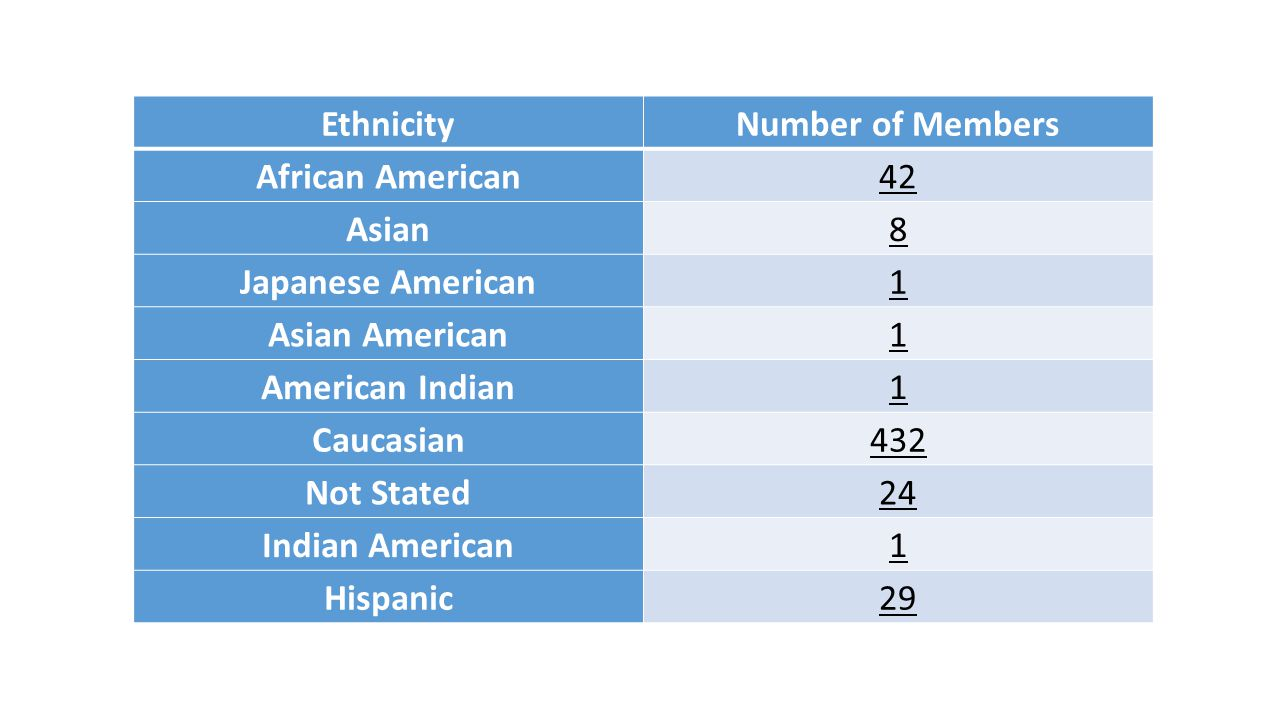EthnicityNumber of Members African American42 Asian8 Japanese American1 Asian American1 American Indian1 Caucasian432 Not Stated24 Indian American1 Hispanic29