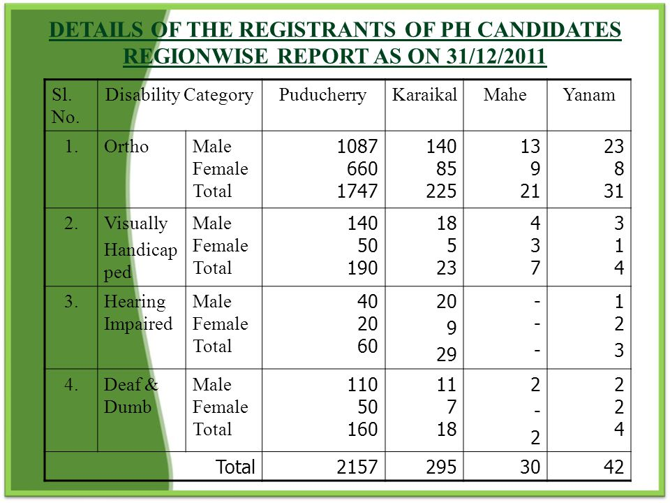Achievements towards employment for PWDs:  3 % reservation is given in Government employment.
