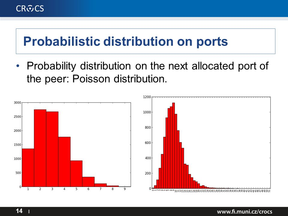 Probabilistic distribution on ports Probability distribution on the next allocated port of the peer: Poisson distribution.