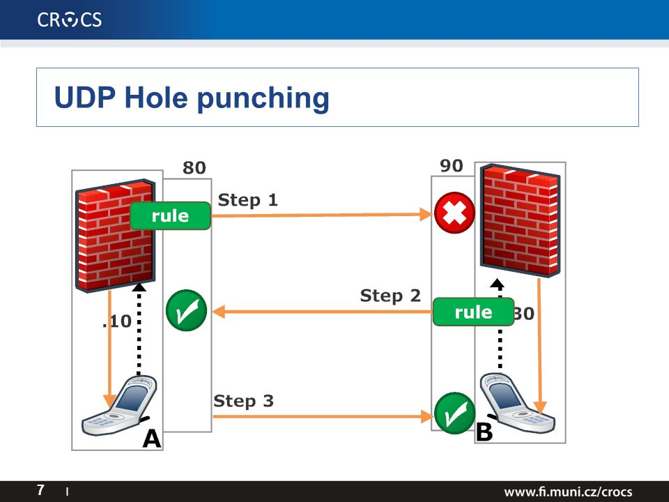 7 I UDP Hole punching