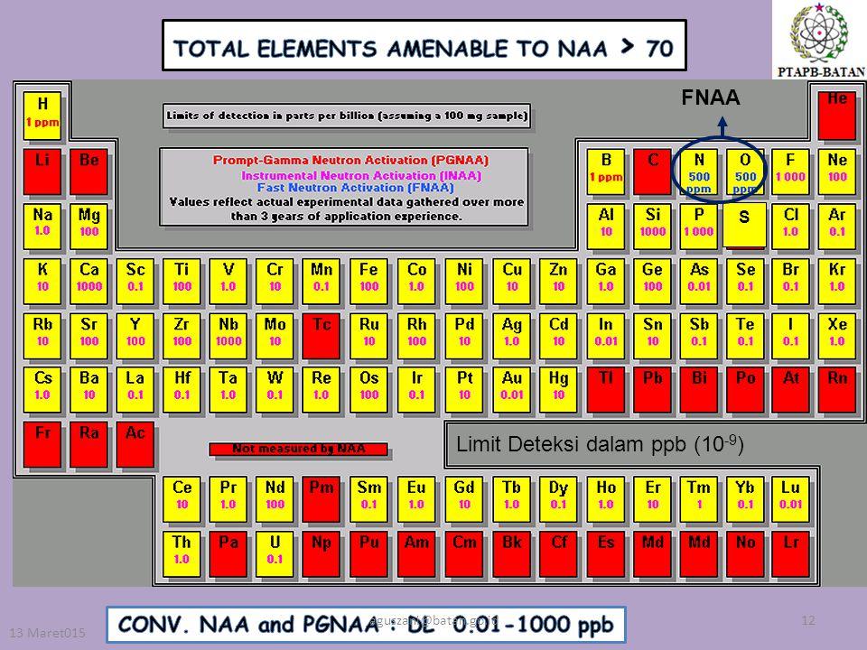 FNAA S 13 Maret015 12aguszani@batan.go.id Limit Deteksi dalam ppb (10 -9 )