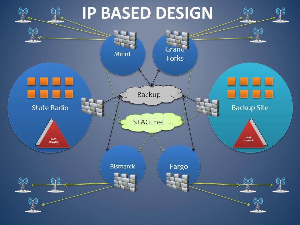 Fargo State Radio STAGEnet VIPER Backup Site VIPER Backup MAX Dispatch Bismarck Grand Forks Minot IP BASED DESIGN