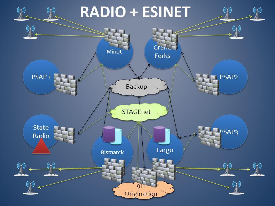 Bismarck 911 Origination Fargo STAGEnet Backup Grand Forks Minot RADIO + ESINET PSAP3 PSAP2 PSAP 1 State Radio