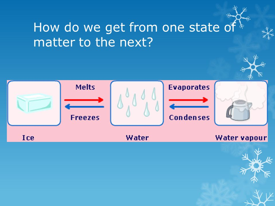 How do we get from one state of matter to the next