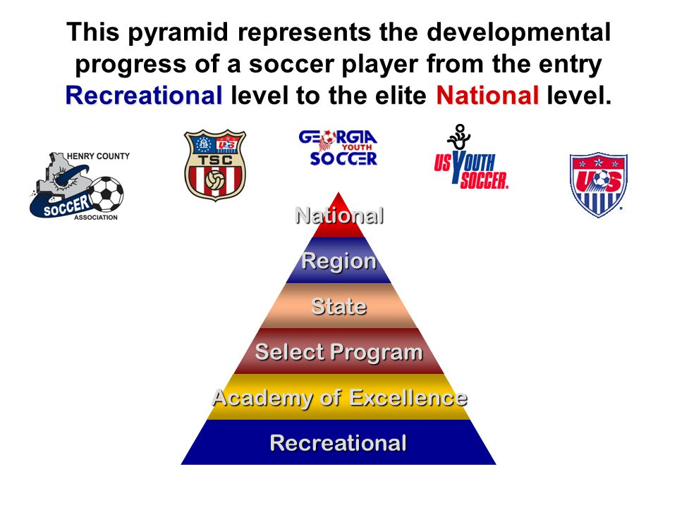 RecreationalNational This pyramid represents the developmental progress of a soccer player from the entry Recreational level to the elite National level.