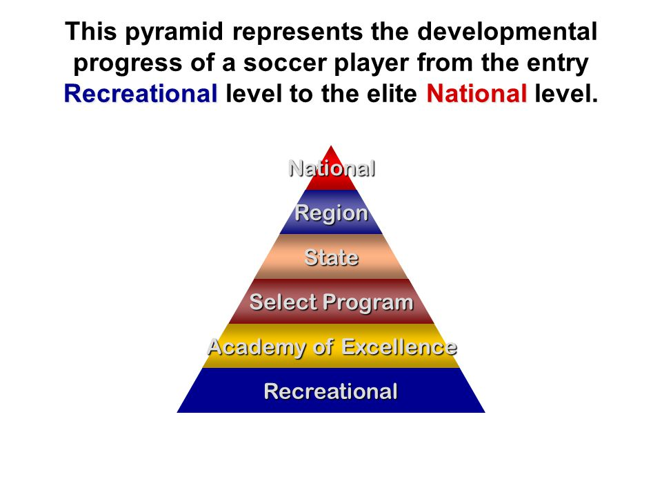 Recreational Program The foundation of the Player Development Pyramid is the Recreational Program Ages Under 5 thru Under 19 Fully staffed with dedicated, volunteer coaches Child's first introduction to soccer Play and have fun Teach good behaviors Learn the basic techniques and FUN-damentals Additional training methods: –P–PDP Clinics ** FREE ** –J–Juggling Club ** FREE ** –3–3v3 Tournaments –S–Summer and Winter Camps –A–Academy of Excellence National Region State Select Program Academy of Excellence Recreational Academy Recreational