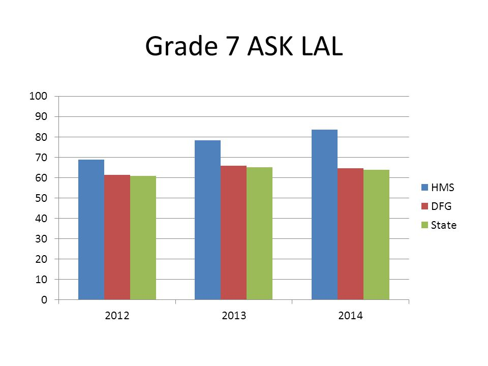Grade 6 ASK Math