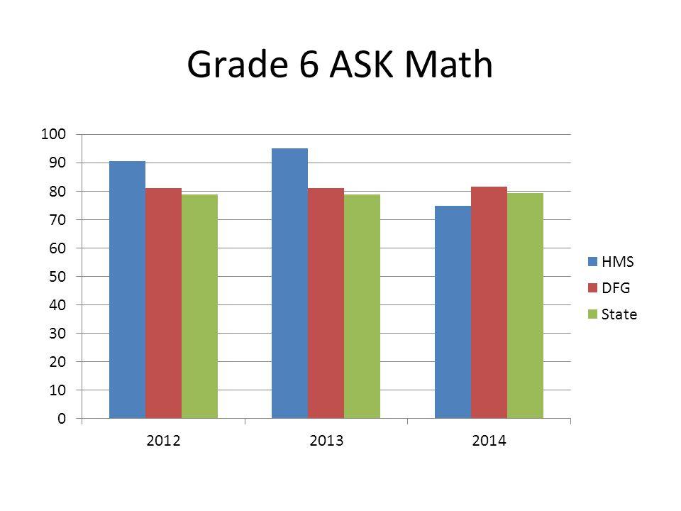 Grade 6 ASK LAL