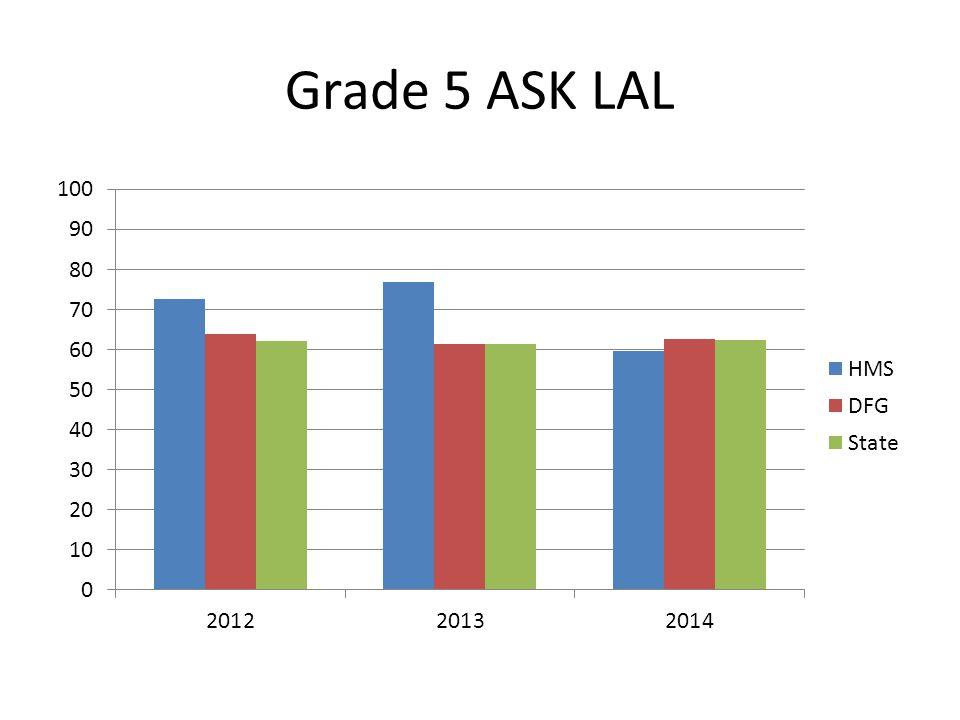 Grade 4 ASK Math