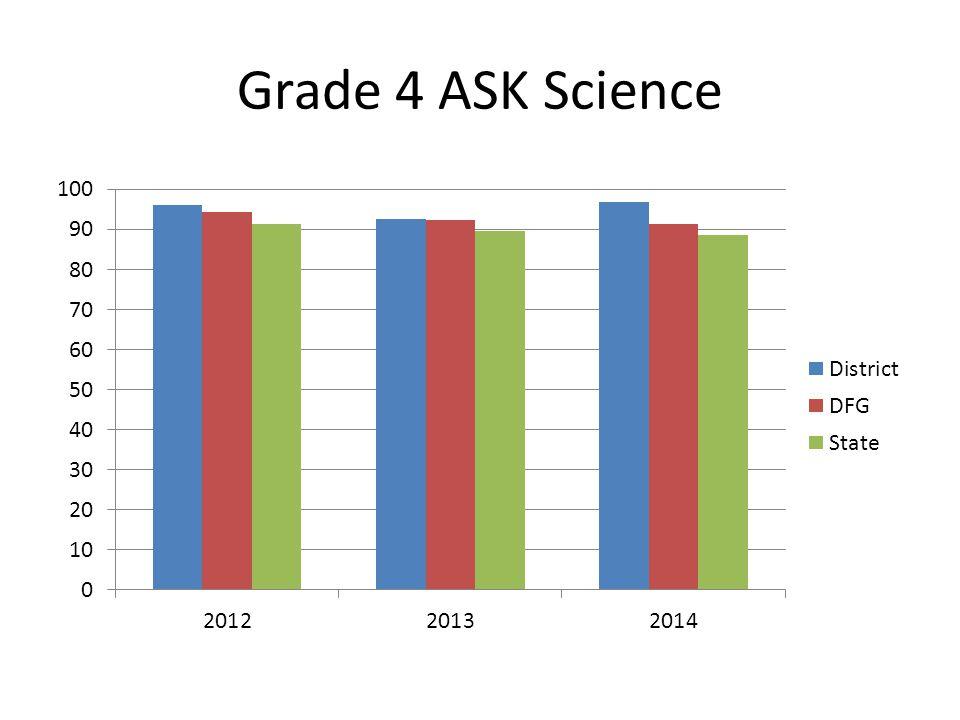 Grade 3 ASK Math