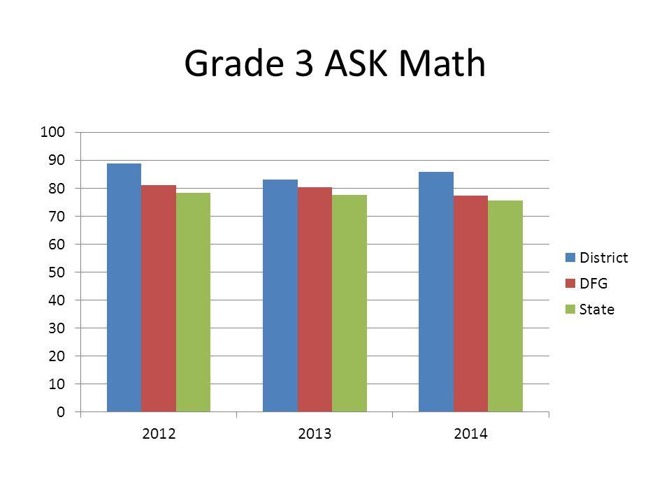 Grade 3 ASK ELA