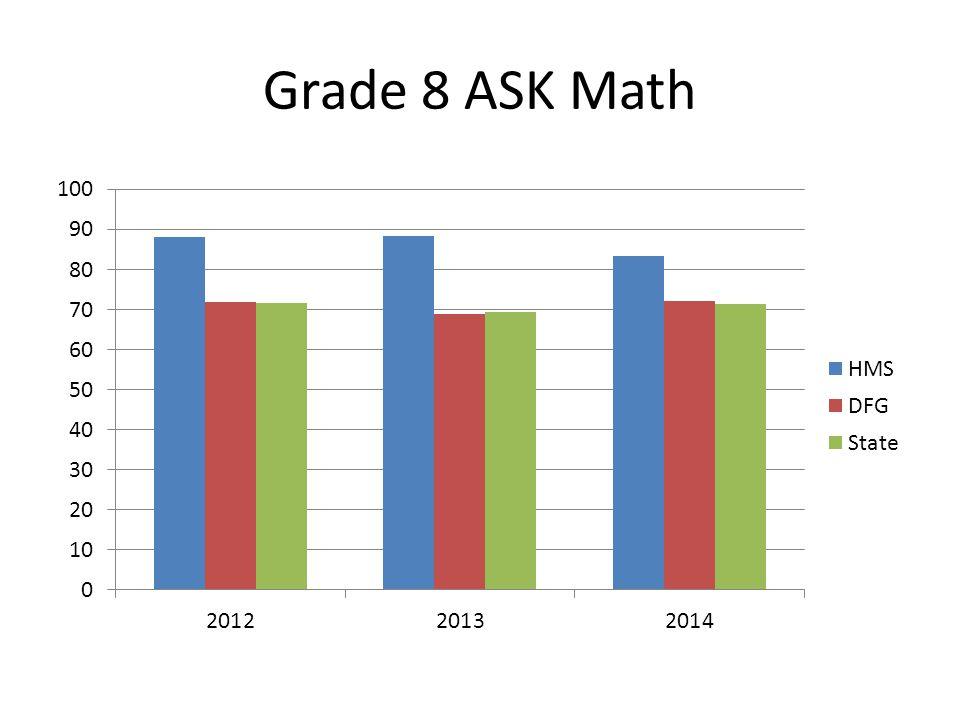 Grade 8 ASK LAL