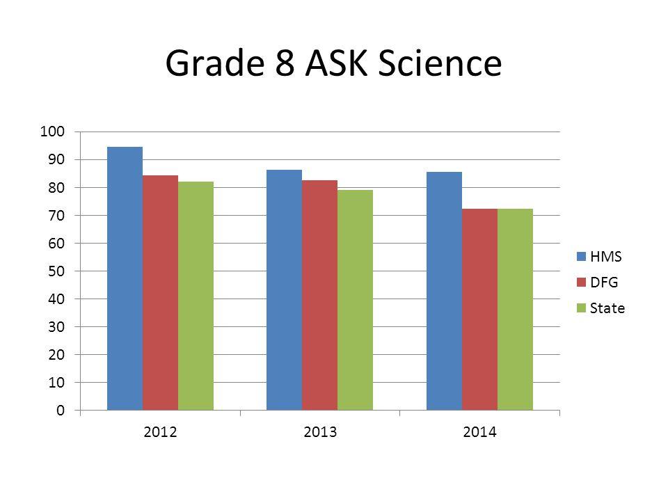 Grade 7 ASK Math