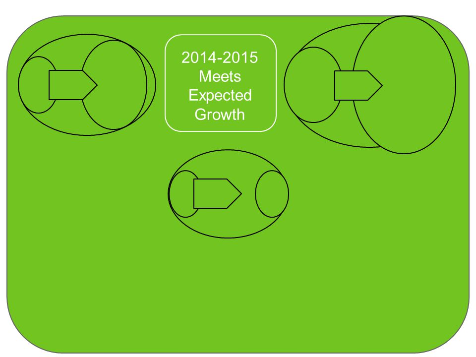 2014-2015 Meets Expected Growth