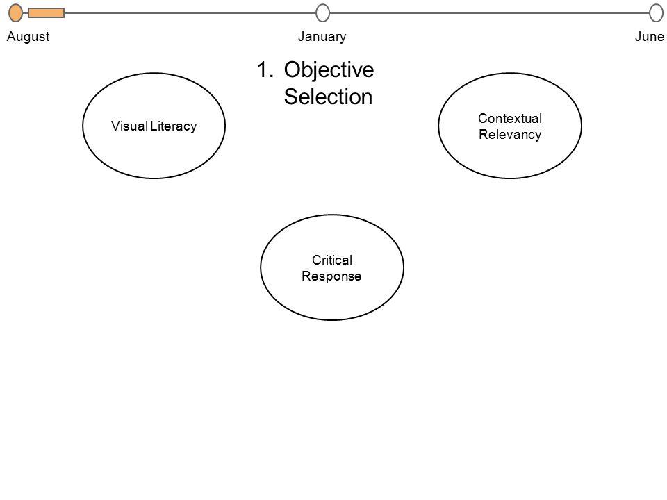 1.CR.1.1 3.CX.2.32.V.2.1 Contextual Relevancy Visual Literacy Critical Response JanuaryJuneAugust 1.Objective Selection