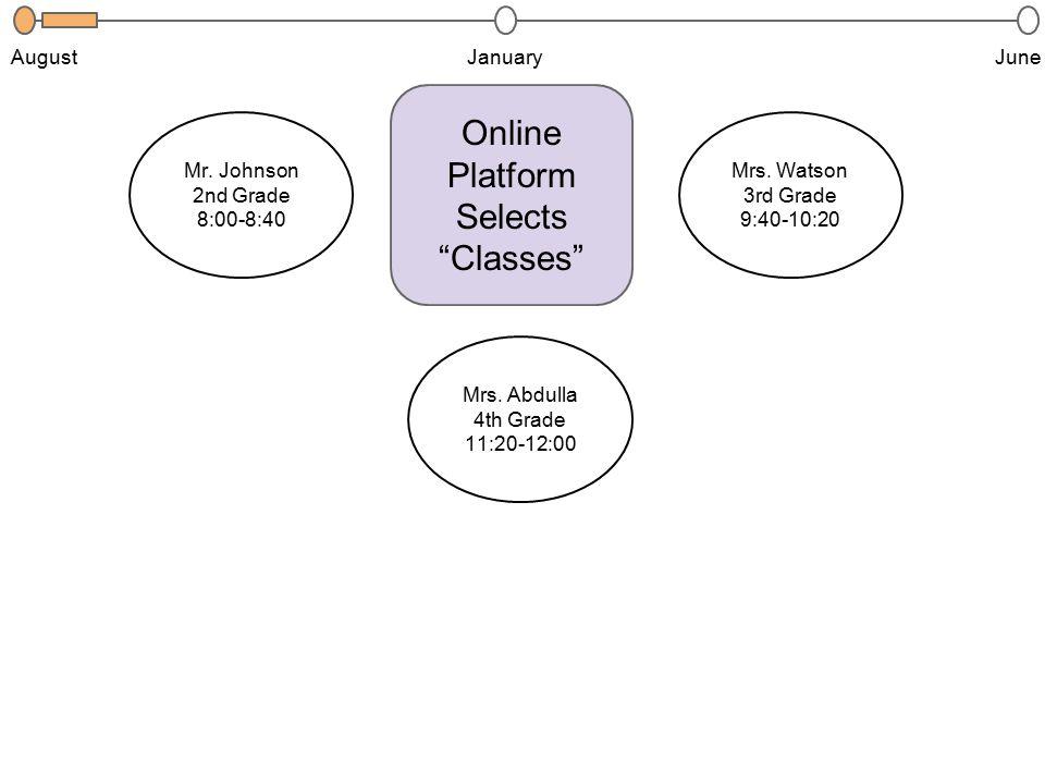 "JanuaryJuneAugust Mrs. Watson 3rd Grade 9:40-10:20 Mr. Johnson 2nd Grade 8:00-8:40 Mrs. Abdulla 4th Grade 11:20-12:00 Online Platform Selects ""Classes"